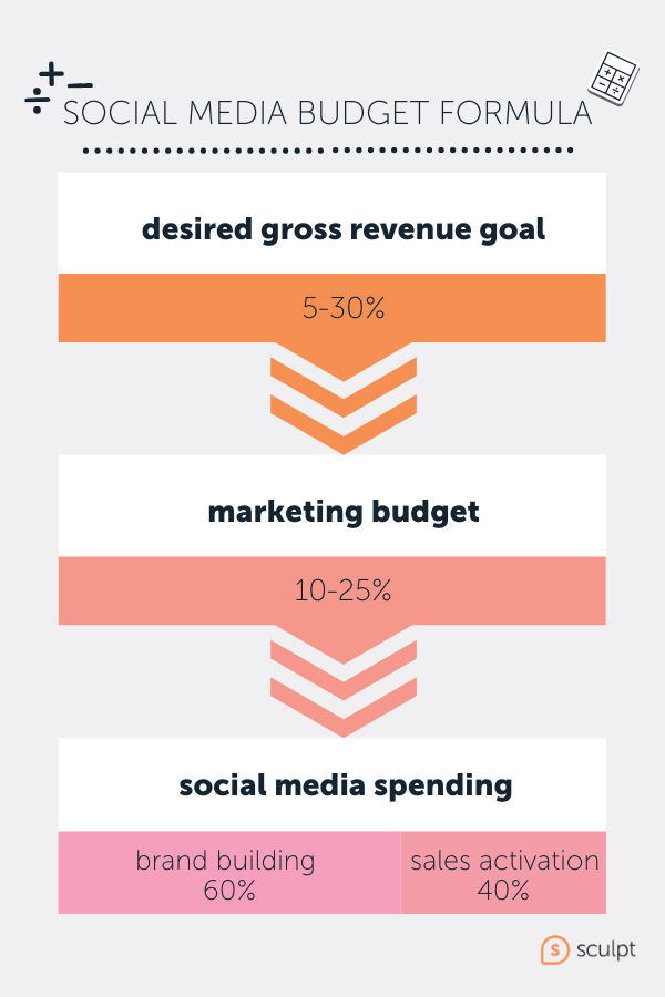 social media budget formula